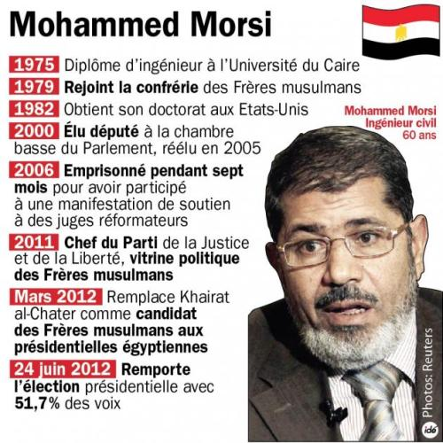 aegypte_mohamed_morsi_elu_14766_hd