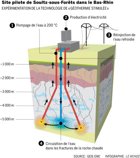 alemonde infographie-du-site-pilote-de-geothermie_17c