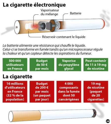 sant cigarette lectronique risques potentiels selon 60 millions de consommateurs. Black Bedroom Furniture Sets. Home Design Ideas
