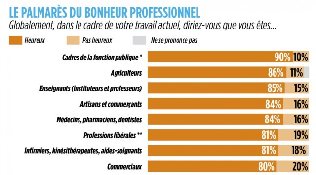 ano heureux infographie