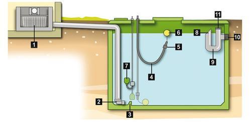de l eau de pluie pour les wc et le lave linge r sistance inventerre. Black Bedroom Furniture Sets. Home Design Ideas
