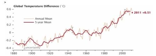 aclimat cartela_nasa_illustre_le_rechauffement_climatique_depuis_1880