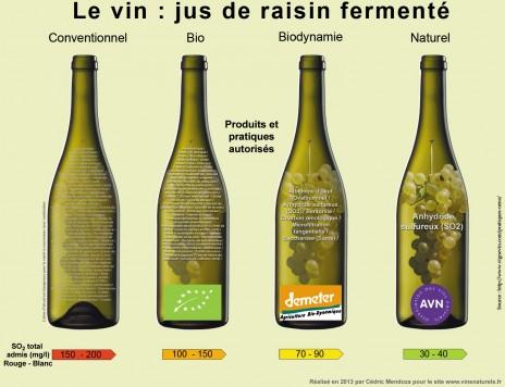 arue89 sulfitesintrants_additifs_vin_conventionnel_bio_biodynamique_naturel_0