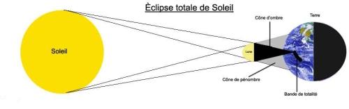 aéclipseschema%20eclipse%20soleil