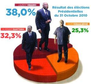 acote d'ivoire1er_tour_election_presidentielle
