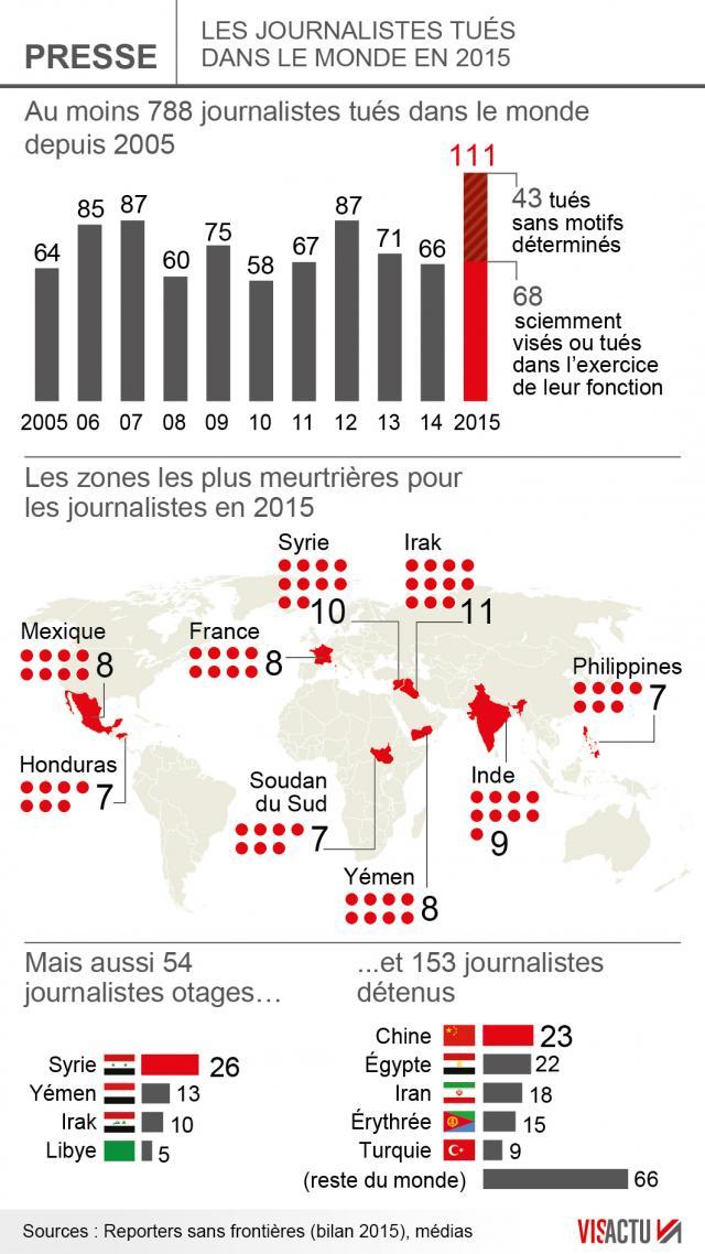 67-journalistes-tues-en-2015-la-france-3e-pays-le-plus-touche_0