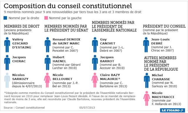 aconseil_constitutionnel