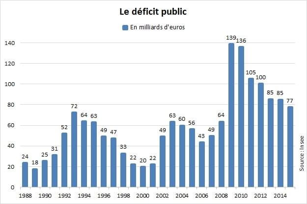 10344965-deficit-public-de-la-france-en-baisse-sur-un-an