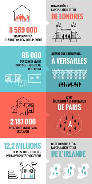 onattenquoi-infographie-le-mal-logement-en-france2