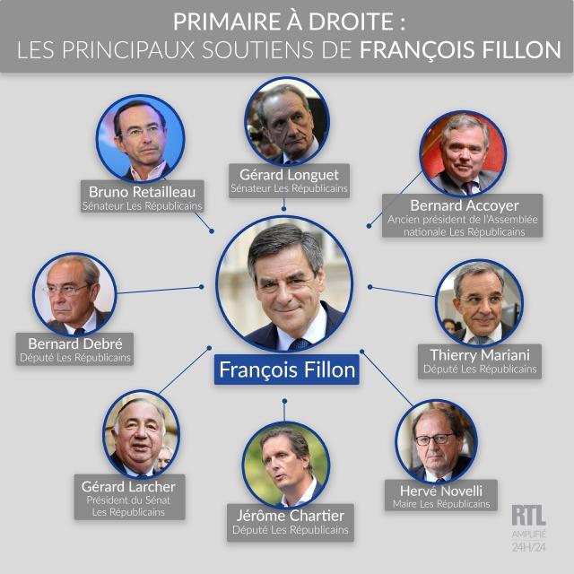 7784867477_francois-fillon-et-ses-principaux-soutiens-pour-la-primaire-de-la-droite-et-du-centre