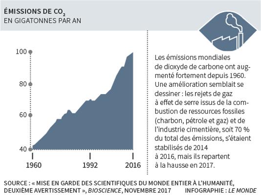 quinze mille scientifiques alertent sur l u2019 u00e9tat de la