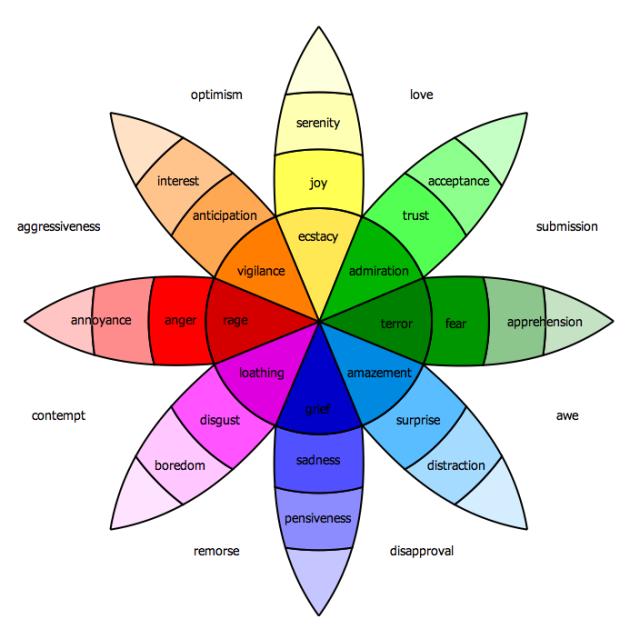 Kinésiologie : Le corps a la parole Color-chart